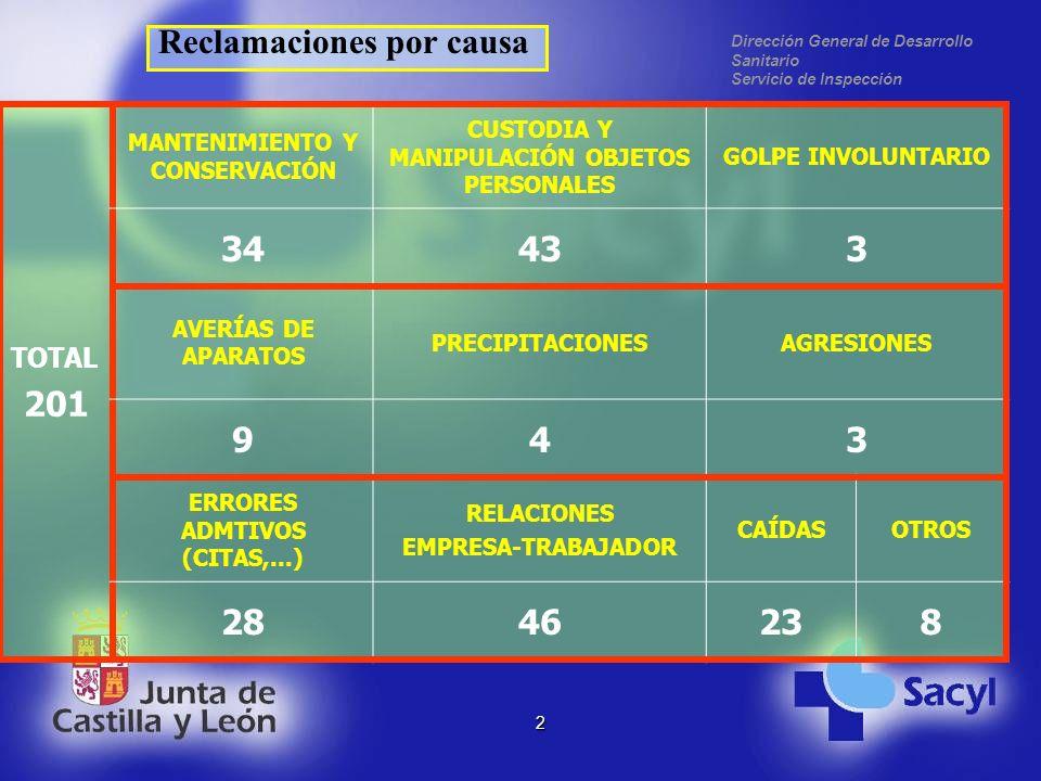 Dirección General de Desarrollo Sanitario Servicio de Inspección 2 TOTAL 201 MANTENIMIENTO Y CONSERVACIÓN CUSTODIA Y MANIPULACIÓN OBJETOS PERSONALES GOLPE INVOLUNTARIO 34433 AVERÍAS DE APARATOS PRECIPITACIONESAGRESIONES 943 ERRORES ADMTIVOS (CITAS,...) RELACIONES EMPRESA-TRABAJADOR CAÍDASOTROS 2846238 Reclamaciones por causa