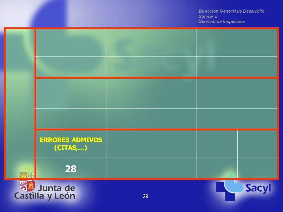 Dirección General de Desarrollo Sanitario Servicio de Inspección 29 ERRORES ADMIVOS (CITAS,...) 28