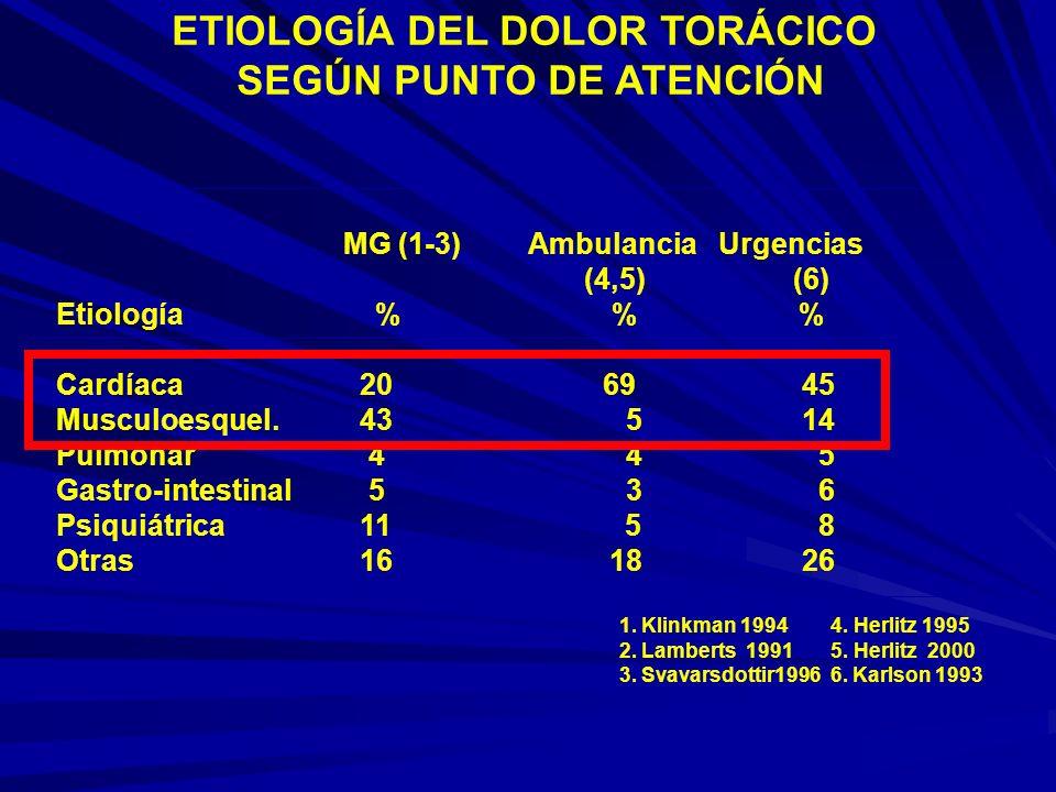 ETIOLOGÍA DEL DOLOR TORÁCICO SEGÚN PUNTO DE ATENCIÓN MG (1-3) Ambulancia Urgencias (4,5) (6) Etiología % % % Cardíaca 20 69 45 Musculoesquel.