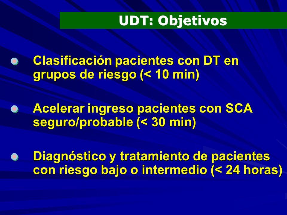 Clasificación pacientes con DT en grupos de riesgo (< 10 min) Acelerar ingreso pacientes con SCA seguro/probable (< 30 min) Diagnóstico y tratamiento de pacientes con riesgo bajo o intermedio (< 24 horas) UDT: Objetivos