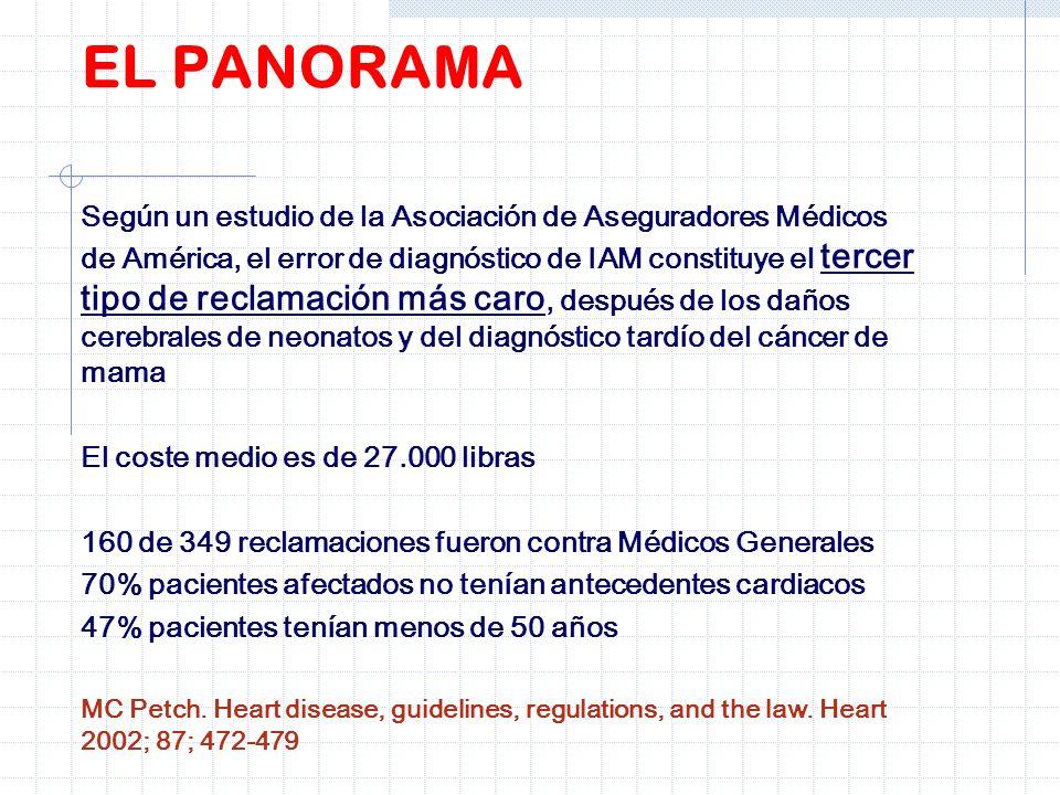 Según un estudio de la Asociación de Aseguradores Médicos de América, el error de diagnóstico de IAM constituye el tercer tipo de reclamación más caro