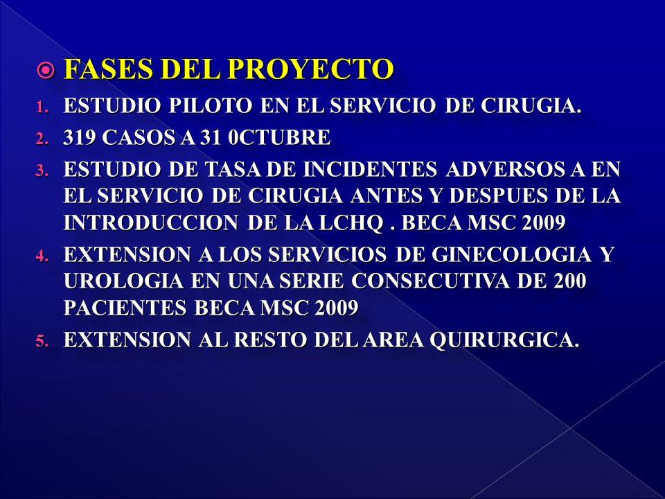 FASES DEL PROYECTO FASES DEL PROYECTO 1. ESTUDIO PILOTO EN EL SERVICIO DE CIRUGIA.