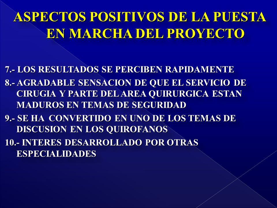 ASPECTOS POSITIVOS DE LA PUESTA EN MARCHA DEL PROYECTO 7.- LOS RESULTADOS SE PERCIBEN RAPIDAMENTE 8.- AGRADABLE SENSACION DE QUE EL SERVICIO DE CIRUGIA Y PARTE DEL AREA QUIRURGICA ESTAN MADUROS EN TEMAS DE SEGURIDAD 9.- SE HA CONVERTIDO EN UNO DE LOS TEMAS DE DISCUSION EN LOS QUIROFANOS 10.- INTERES DESARROLLADO POR OTRAS ESPECIALIDADES ASPECTOS POSITIVOS DE LA PUESTA EN MARCHA DEL PROYECTO 7.- LOS RESULTADOS SE PERCIBEN RAPIDAMENTE 8.- AGRADABLE SENSACION DE QUE EL SERVICIO DE CIRUGIA Y PARTE DEL AREA QUIRURGICA ESTAN MADUROS EN TEMAS DE SEGURIDAD 9.- SE HA CONVERTIDO EN UNO DE LOS TEMAS DE DISCUSION EN LOS QUIROFANOS 10.- INTERES DESARROLLADO POR OTRAS ESPECIALIDADES
