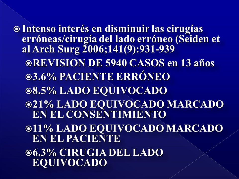 Intenso interés en disminuir las cirugías erróneas/cirugía del lado erróneo (Seiden et al Arch Surg 2006;141(9):931-939 Intenso interés en disminuir las cirugías erróneas/cirugía del lado erróneo (Seiden et al Arch Surg 2006;141(9):931-939 REVISION DE 5940 CASOS en 13 años REVISION DE 5940 CASOS en 13 años 3.6% PACIENTE ERRÓNEO 3.6% PACIENTE ERRÓNEO 8.5% LADO EQUIVOCADO 8.5% LADO EQUIVOCADO 21% LADO EQUIVOCADO MARCADO EN EL CONSENTIMIENTO 21% LADO EQUIVOCADO MARCADO EN EL CONSENTIMIENTO 11% LADO EQUIVOCADO MARCADO EN EL PACIENTE 11% LADO EQUIVOCADO MARCADO EN EL PACIENTE 6.3% CIRUGIA DEL LADO EQUIVOCADO 6.3% CIRUGIA DEL LADO EQUIVOCADO Intenso interés en disminuir las cirugías erróneas/cirugía del lado erróneo (Seiden et al Arch Surg 2006;141(9):931-939 Intenso interés en disminuir las cirugías erróneas/cirugía del lado erróneo (Seiden et al Arch Surg 2006;141(9):931-939 REVISION DE 5940 CASOS en 13 años REVISION DE 5940 CASOS en 13 años 3.6% PACIENTE ERRÓNEO 3.6% PACIENTE ERRÓNEO 8.5% LADO EQUIVOCADO 8.5% LADO EQUIVOCADO 21% LADO EQUIVOCADO MARCADO EN EL CONSENTIMIENTO 21% LADO EQUIVOCADO MARCADO EN EL CONSENTIMIENTO 11% LADO EQUIVOCADO MARCADO EN EL PACIENTE 11% LADO EQUIVOCADO MARCADO EN EL PACIENTE 6.3% CIRUGIA DEL LADO EQUIVOCADO 6.3% CIRUGIA DEL LADO EQUIVOCADO