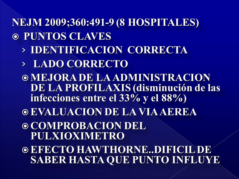 NEJM 2009;360:491-9 (8 HOSPITALES) PUNTOS CLAVES PUNTOS CLAVES IDENTIFICACION CORRECTA IDENTIFICACION CORRECTA LADO CORRECTO LADO CORRECTO MEJORA DE LA ADMINISTRACION DE LA PROFILAXIS (disminución de las infecciones entre el 33% y el 88%) MEJORA DE LA ADMINISTRACION DE LA PROFILAXIS (disminución de las infecciones entre el 33% y el 88%) EVALUACION DE LA VIA AEREA EVALUACION DE LA VIA AEREA COMPROBACION DEL PULXIOXIMETRO COMPROBACION DEL PULXIOXIMETRO EFECTO HAWTHORNE..DIFICIL DE SABER HASTA QUE PUNTO INFLUYE EFECTO HAWTHORNE..DIFICIL DE SABER HASTA QUE PUNTO INFLUYE NEJM 2009;360:491-9 (8 HOSPITALES) PUNTOS CLAVES PUNTOS CLAVES IDENTIFICACION CORRECTA IDENTIFICACION CORRECTA LADO CORRECTO LADO CORRECTO MEJORA DE LA ADMINISTRACION DE LA PROFILAXIS (disminución de las infecciones entre el 33% y el 88%) MEJORA DE LA ADMINISTRACION DE LA PROFILAXIS (disminución de las infecciones entre el 33% y el 88%) EVALUACION DE LA VIA AEREA EVALUACION DE LA VIA AEREA COMPROBACION DEL PULXIOXIMETRO COMPROBACION DEL PULXIOXIMETRO EFECTO HAWTHORNE..DIFICIL DE SABER HASTA QUE PUNTO INFLUYE EFECTO HAWTHORNE..DIFICIL DE SABER HASTA QUE PUNTO INFLUYE