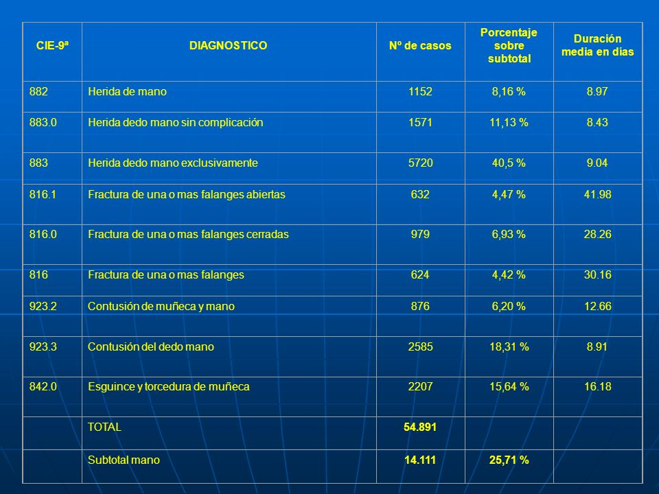 CIE-9ªDIAGNOSTICONº de casos Porcentaje sobre subtotal Duración media en días 882Herida de mano11528,16 %8.97 883.0Herida dedo mano sin complicación15