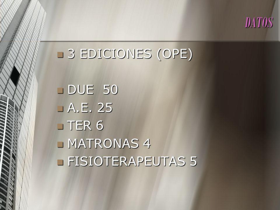 DATOS 3 EDICIONES (OPE) 3 EDICIONES (OPE) DUE 50 DUE 50 A.E. 25 A.E. 25 TER 6 TER 6 MATRONAS 4 MATRONAS 4 FISIOTERAPEUTAS 5 FISIOTERAPEUTAS 5
