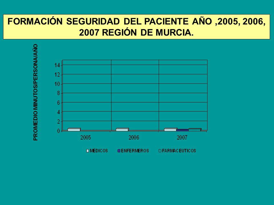PROMEDIO MINUTOS/PERSONA/AÑO FORMACIÓN SEGURIDAD DEL PACIENTE AÑO,2005, 2006, 2007 REGIÓN DE MURCIA.