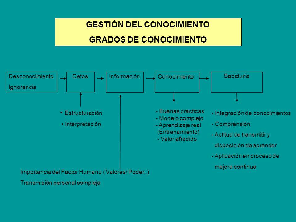 - Buenas prácticas - Modelo complejo - Aprendizaje real (Entrenamiento) - Valor añadido Importancia del Factor Humano ( Valores/ Poder..) Transmisión