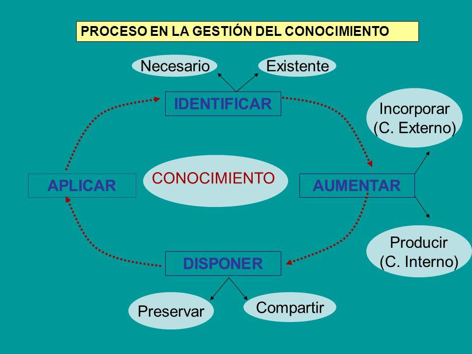 IDENTIFICAR APLICARAUMENTAR DISPONER CONOCIMIENTO NecesarioExistente Incorporar (C. Externo) Preservar Compartir Producir (C. Interno) PROCESO EN LA G