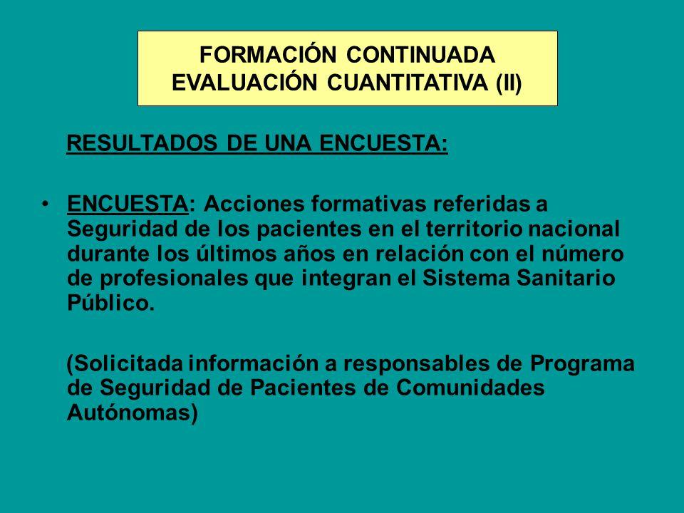 FORMACIÓN CONTINUADA EVALUACIÓN CUANTITATIVA (II) RESULTADOS DE UNA ENCUESTA: ENCUESTA: Acciones formativas referidas a Seguridad de los pacientes en