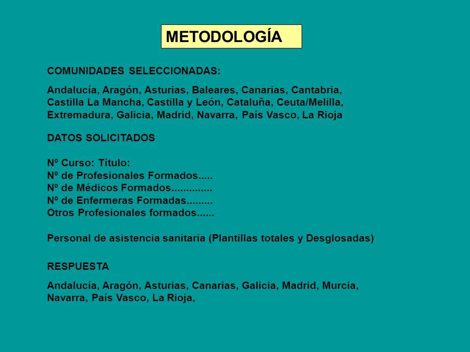 DATOS SOLICITADOS Nº Curso: Título: Nº de Profesionales Formados..... Nº de Médicos Formados.............. Nº de Enfermeras Formadas......... Otros Pr
