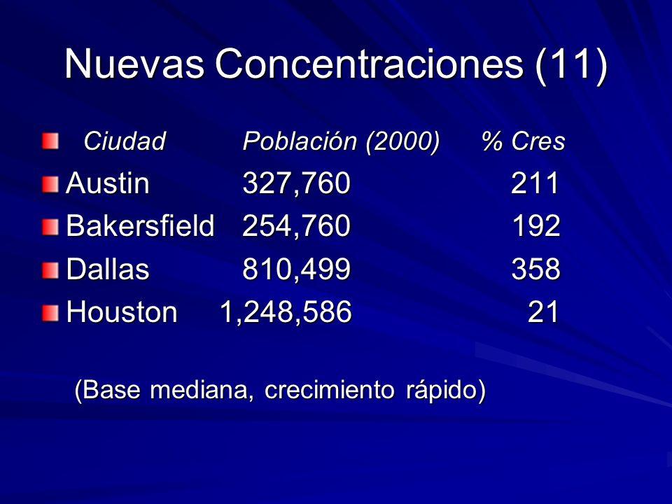 Nuevas Concentraciones (11) CiudadPoblación (2000) % Cres CiudadPoblación (2000) % Cres Austin327,760211 Bakersfield254,760192 Dallas810,499358 Houston 1,248,586 21 (Base mediana, crecimiento rápido)