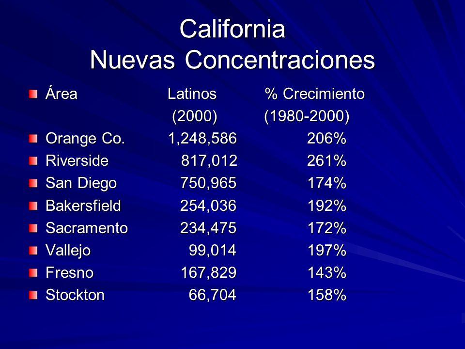 California Nuevas Concentraciones ÁreaLatinos % Crecimiento (2000) (1980-2000) (2000) (1980-2000) Orange Co.1,248,586206% Riverside 817,012261% San Diego 750,965174% Bakersfield 254,036192% Sacramento 234,475172% Vallejo 99,014197% Fresno 167,829143% Stockton 66,704158%