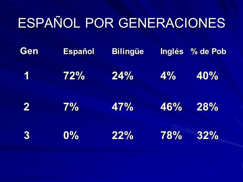 ESPAÑOL POR GENERACIONES Gen EspañolBilingüeInglés % de Pob Gen EspañolBilingüeInglés % de Pob 1 72%24%4% 40% 27%47%46% 28% 27%47%46% 28% 30%22%78% 32%