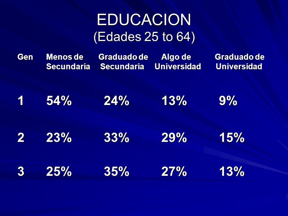 EDUCACION (Edades 25 to 64) GenMenos de Graduado deAlgo de Graduado de Secundaria Secundaria Universidad Universidad 1 54%24%13%9% 223%33%29%15% 325%35%27%13%