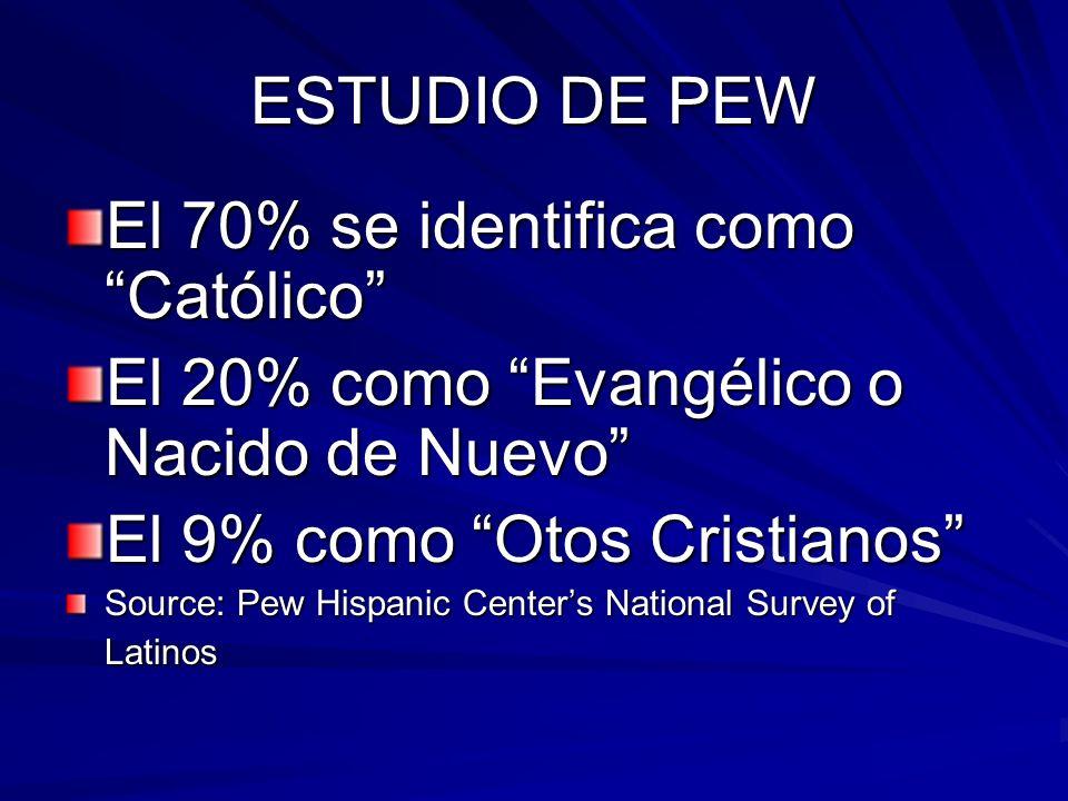 ESTUDIO DE PEW El 70% se identifica como Católico El 20% como Evangélico o Nacido de Nuevo El 9% como Otos Cristianos Source: Pew Hispanic Centers National Survey of Latinos