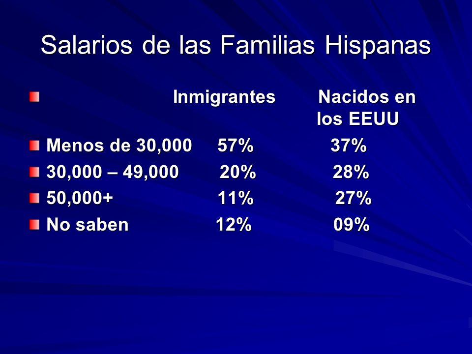 Salarios de las Familias Hispanas Inmigrantes Nacidos en los EEUU Inmigrantes Nacidos en los EEUU Menos de 30,00057% 37% 30,000 – 49,000 20% 28% 50,000+ 11% 27% No saben 12% 09%