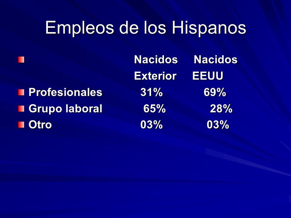 Empleos de los Hispanos Nacidos Nacidos Nacidos Nacidos ExteriorEEUU Profesionales 31% 69% Grupo laboral 65% 28% Otro 03% 03%
