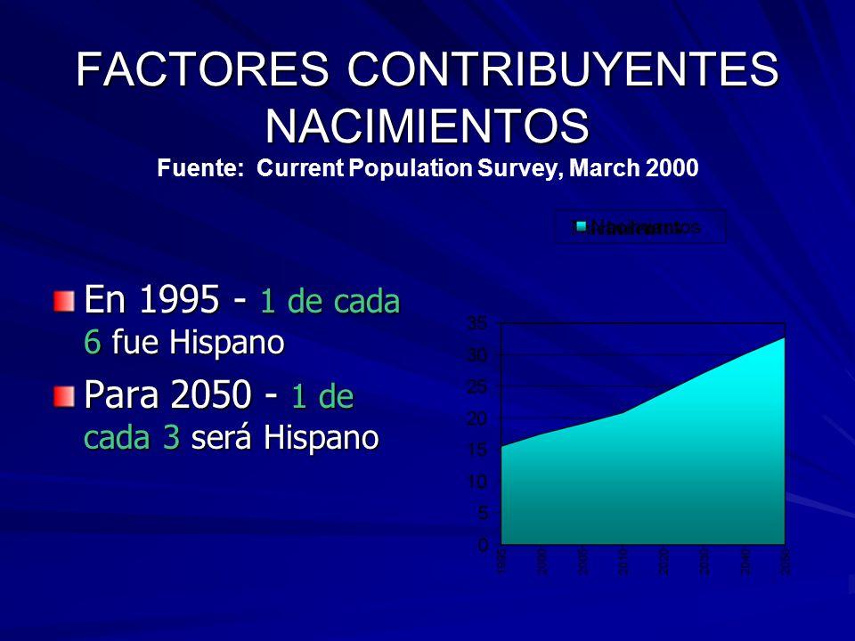 FACTORES CONTRIBUYENTES NACIMIENTOS FACTORES CONTRIBUYENTES NACIMIENTOS Fuente: Current Population Survey, March 2000 En 1995 - 1 de cada 6 fue Hispano Para 2050 - 1 de cada 3 será Hispano