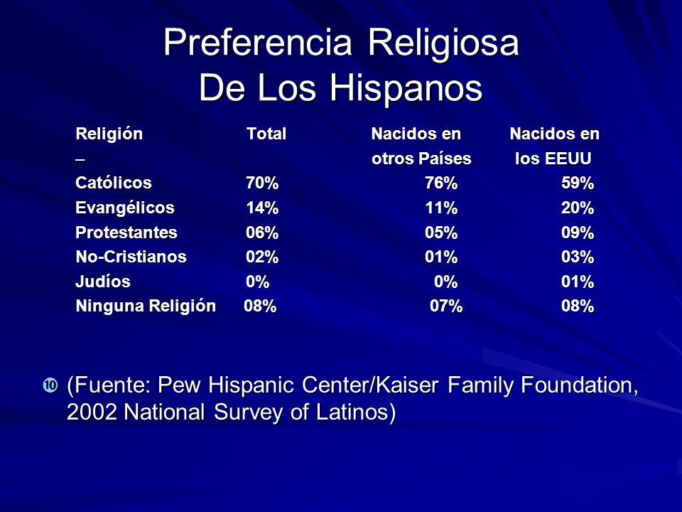 Preferencia Religiosa De Los Hispanos ReligiónTotal Nacidos en Nacidos en – otros Países los EEUU Católicos70% 76% 59% Evangélicos 14% 11% 20% Protest