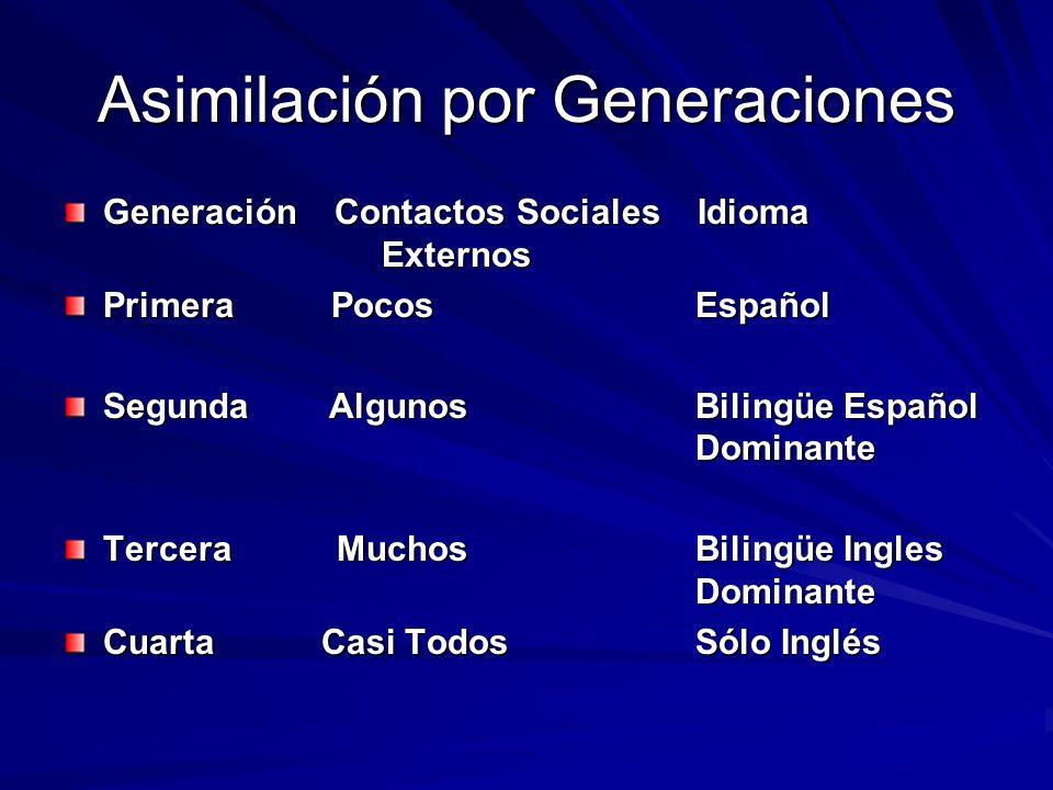 Asimilación por Generaciones Generación Contactos Sociales Idioma Externos Primera Pocos Español Segunda AlgunosBilingüe Español Dominante Tercera MuchosBilingüe Ingles Dominante Cuarta Casi TodosSólo Inglés