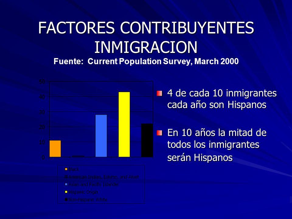 FACTORES CONTRIBUYENTES INMIGRACION FACTORES CONTRIBUYENTES INMIGRACION Fuente: Current Population Survey, March 2000 4 de cada 10 inmigrantes cada añ