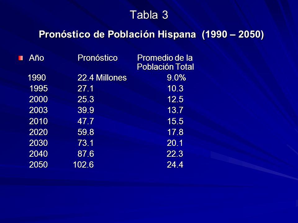 Tabla 3 Pronóstico de Población Hispana (1990 – 2050) Año PronósticoPromedio de la Población Total 1990 22.4 Millones 9.0% 1990 22.4 Millones 9.0% 1995 27.1 10.3 2000 25.3 12.5 2003 39.9 13.7 2010 47.7 15.5 2020 59.8 17.8 2030 73.1 20.1 204087.6 22.3 2050 102.6 24.4