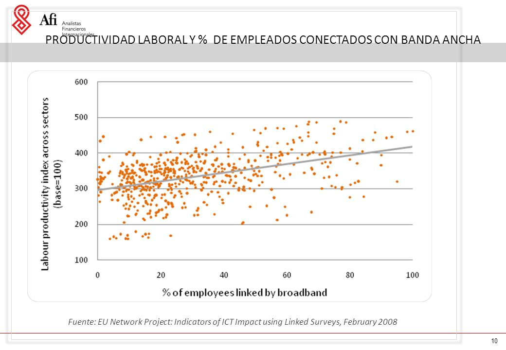 10 PRODUCTIVIDAD LABORAL Y % DE EMPLEADOS CONECTADOS CON BANDA ANCHA Fuente: EU Network Project: Indicators of ICT Impact using Linked Surveys, February 2008