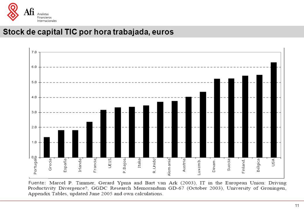 11 Stock de capital TIC por hora trabajada, euros Portugal Grecia España Irlanda Francia UE15 P.Bajos Italia R.Unido Alemania Austria Luxemb. Dinam. S