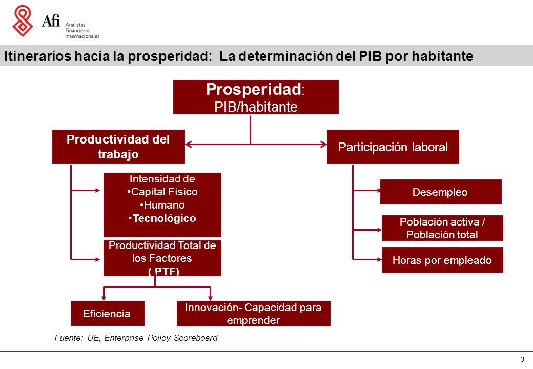 3 Itinerarios hacia la prosperidad: La determinación del PIB por habitante Fuente: UE, Enterprise Policy Scoreboard Prosperidad : PIB/habitante Produc