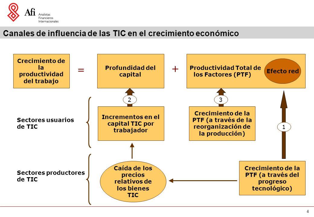 4 Crecimiento de la productividad del trabajo Profundidad del capital Productividad Total de los Factores (PTF) Efecto red Sectores usuarios de TIC Sectores productores de TIC Incrementos en el capital TIC por trabajador Canales de influencia de las TIC en el crecimiento económico Crecimiento de la PTF (a través de la reorganización de la producción) Incrementos en el capital TIC por trabajador Caída de los precios relativos de los bienes TIC Crecimiento de la PTF (a través del progreso tecnológico) 2 1 3 = +