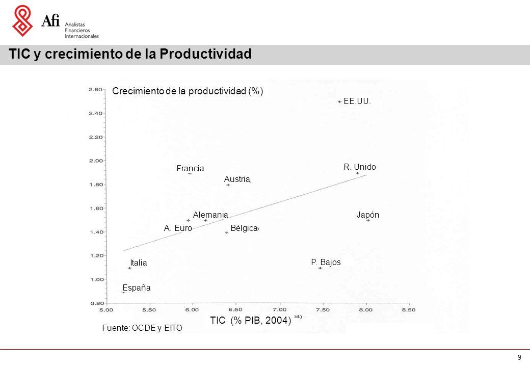 9 TIC y crecimiento de la Productividad Crecimiento de la productividad (%) TIC (% PIB, 2004) Fuente: OCDE y EITO EE.UU. R. Unido Austria Francia Alem