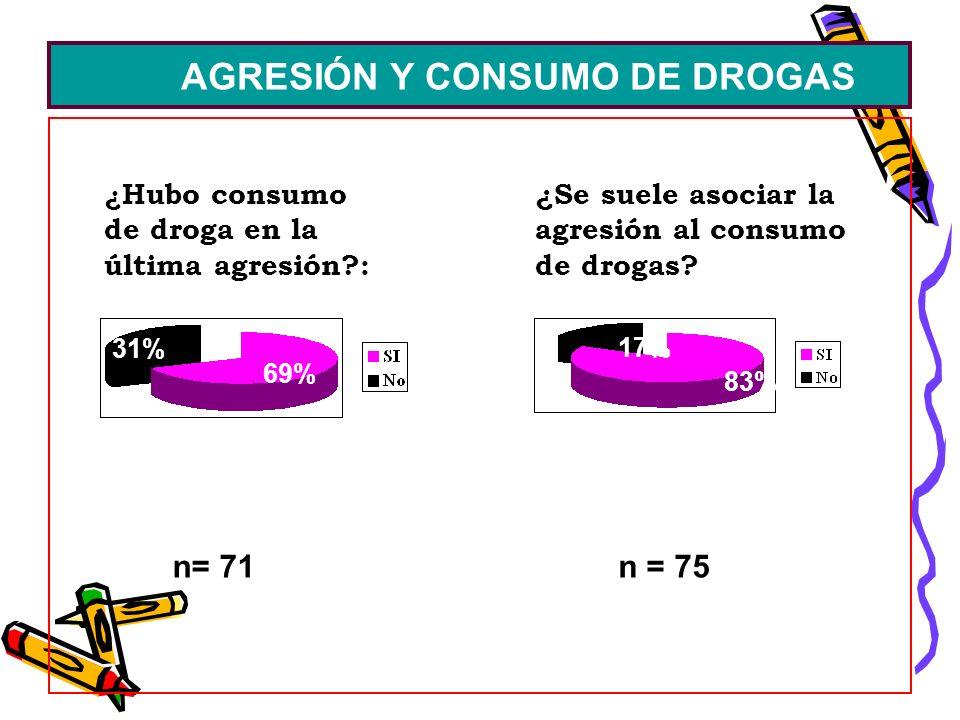 AGRESIÓN Y CONSUMO DE DROGAS n= 71 ¿Se suele asociar la agresión al consumo de drogas? ¿ Hubo consumo de droga en la última agresión?: 69% 31% 83% 17%
