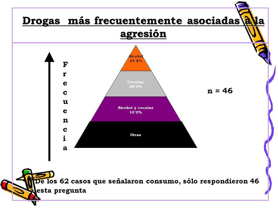 Alcohol 34´8% Cocaína 28´3% Alcohol y cocaína 10´0% Otras FrecuenciaFrecuencia Drogas más frecuentemente asociadas a la agresión n = 46 * De los 62 ca