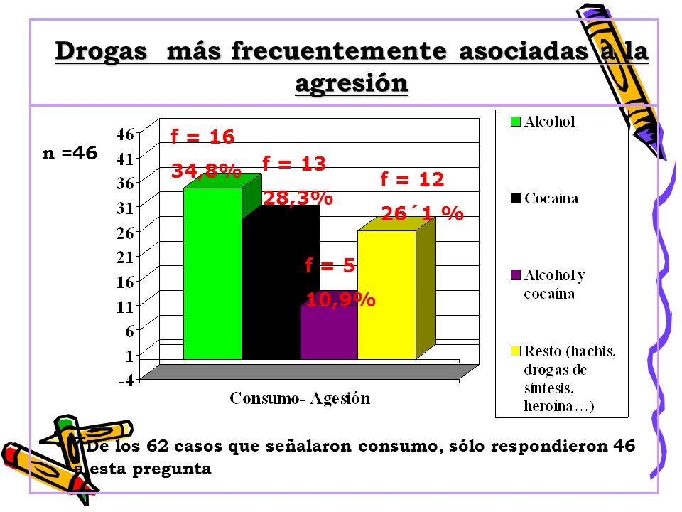 Drogas más frecuentemente asociadas a la agresión * De los 62 casos que señalaron consumo, sólo respondieron 46 a esta pregunta f = 16 34,8% f = 13 28,3% f = 5 10,9% f = 12 26´1 % n =46