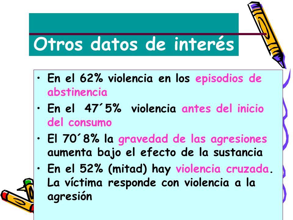Otros datos de interés En el 62% violencia en los episodios de abstinencia En el 47´5% violencia antes del inicio del consumo El 70´8% la gravedad de las agresiones aumenta bajo el efecto de la sustancia En el 52% (mitad) hay violencia cruzada.