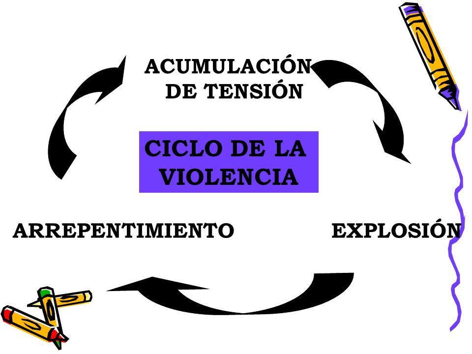CICLO DE LA VIOLENCIA EXPLOSIÓNARREPENTIMIENTO ACUMULACIÓN DE TENSIÓN