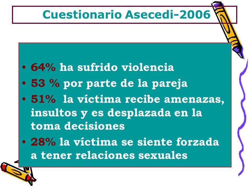 Cuestionario Asecedi-2006 64% ha sufrido violencia 53 % por parte de la pareja 51% la víctima recibe amenazas, insultos y es desplazada en la toma decisiones 28% la víctima se siente forzada a tener relaciones sexuales
