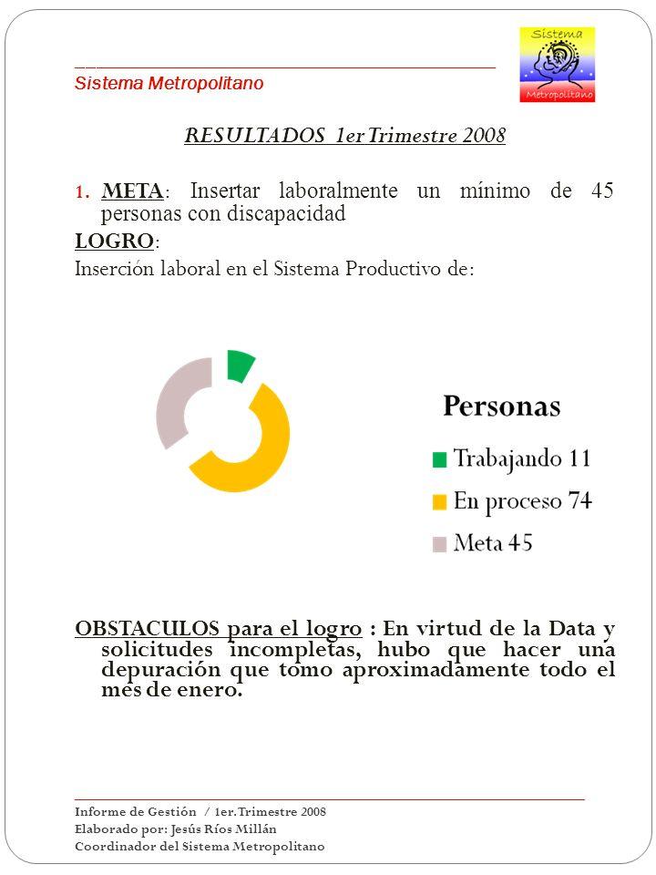 ___________________________________________ Sistema Metropolitano RESULTADOS 1er Trimestre 2008 1. META: Insertar laboralmente un mínimo de 45 persona