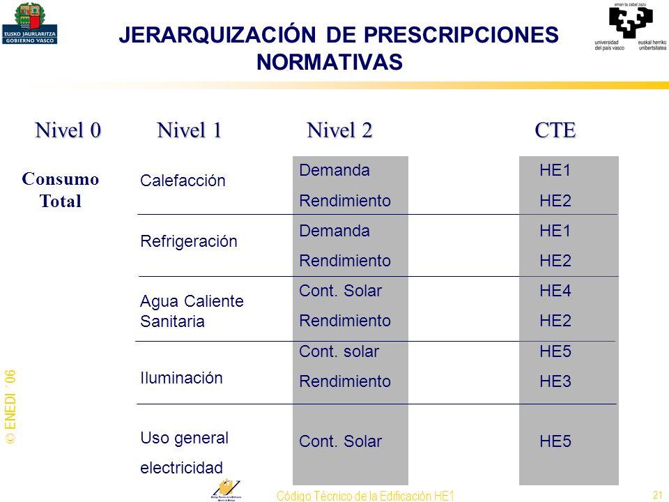 © ENEDI ´06 Código Técnico de la Edificación HE1 21 JERARQUIZACIÓN DE PRESCRIPCIONES NORMATIVAS Nivel 0 Nivel 1 Nivel 2 CTE Consumo Total Calefacción