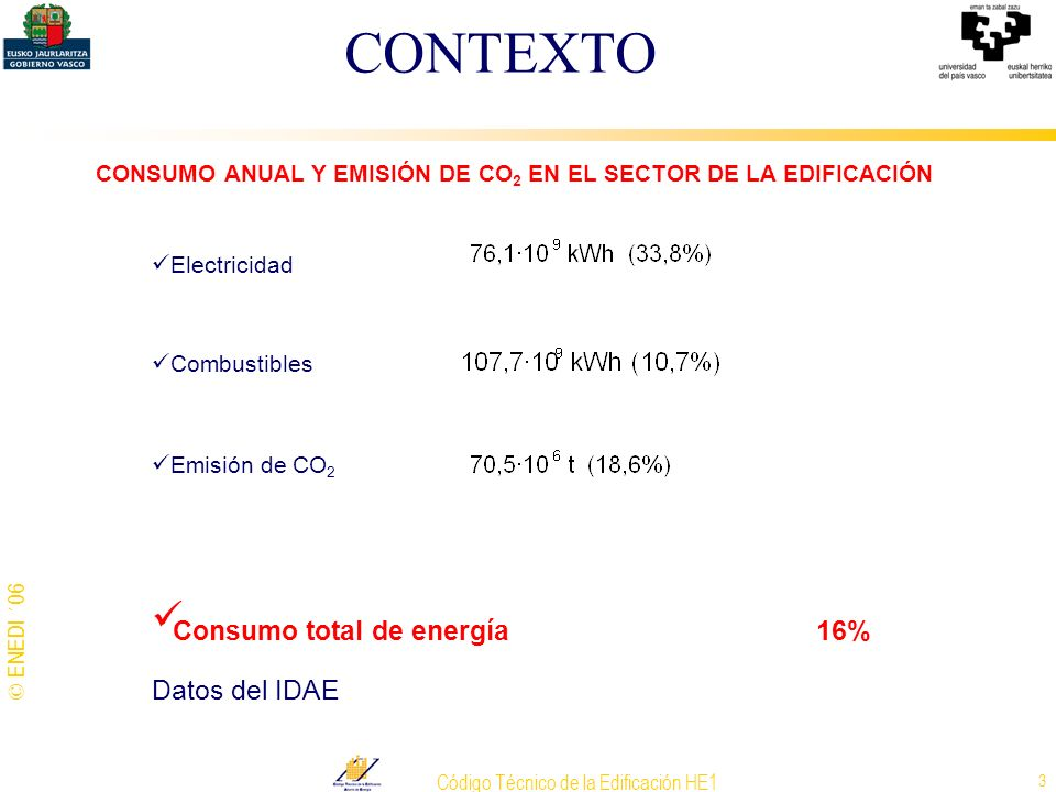 © ENEDI ´06 Código Técnico de la Edificación HE1 14 EXIGENCIAS BÁSICAS DEL AHORRO DE ENERGÍA (HE) HE1 –La envolvente limitará la demanda energética necesaria para alcanzar el bienestar térmico.
