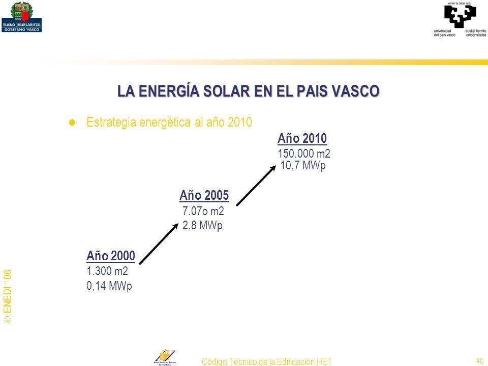 © ENEDI ´06 Código Técnico de la Edificación HE1 40 LA ENERGÍA SOLAR EN EL PAIS VASCO Estrategia energética al año 2010 Año 2010 150.000 m2 10,7 MWp A