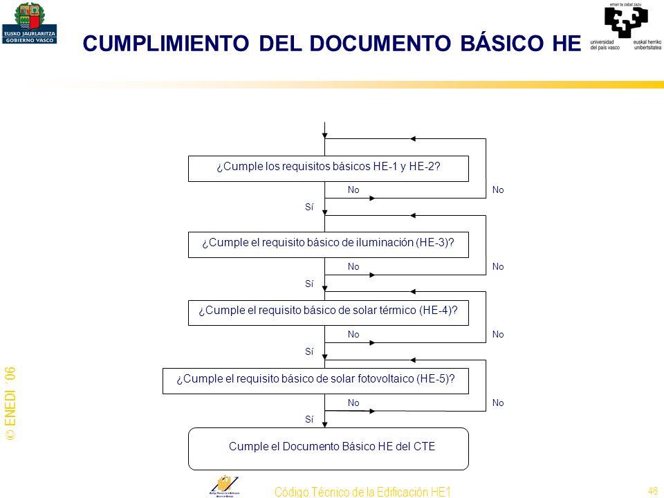 © ENEDI ´06 Código Técnico de la Edificación HE1 46 CUMPLIMIENTO DEL DOCUMENTO BÁSICO HE ¿Cumple los requisitos básicos HE-1 y HE-2? ¿Cumple el requis