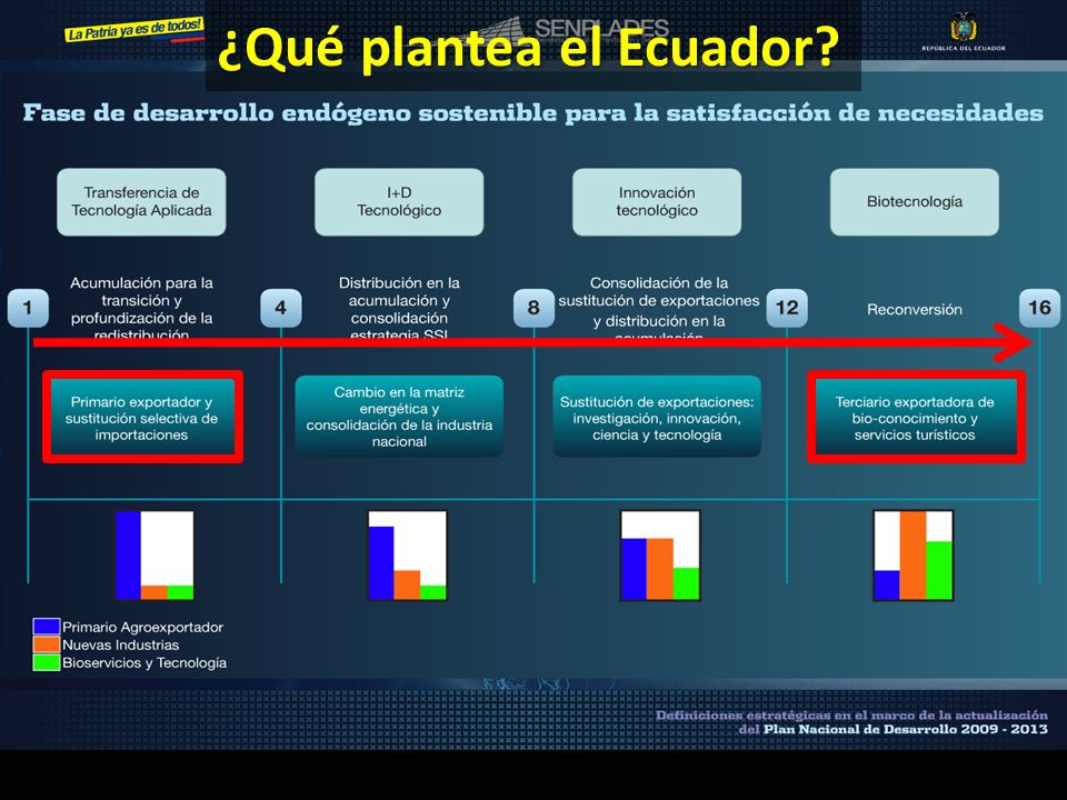 3 ¿Qué plantea el Ecuador?