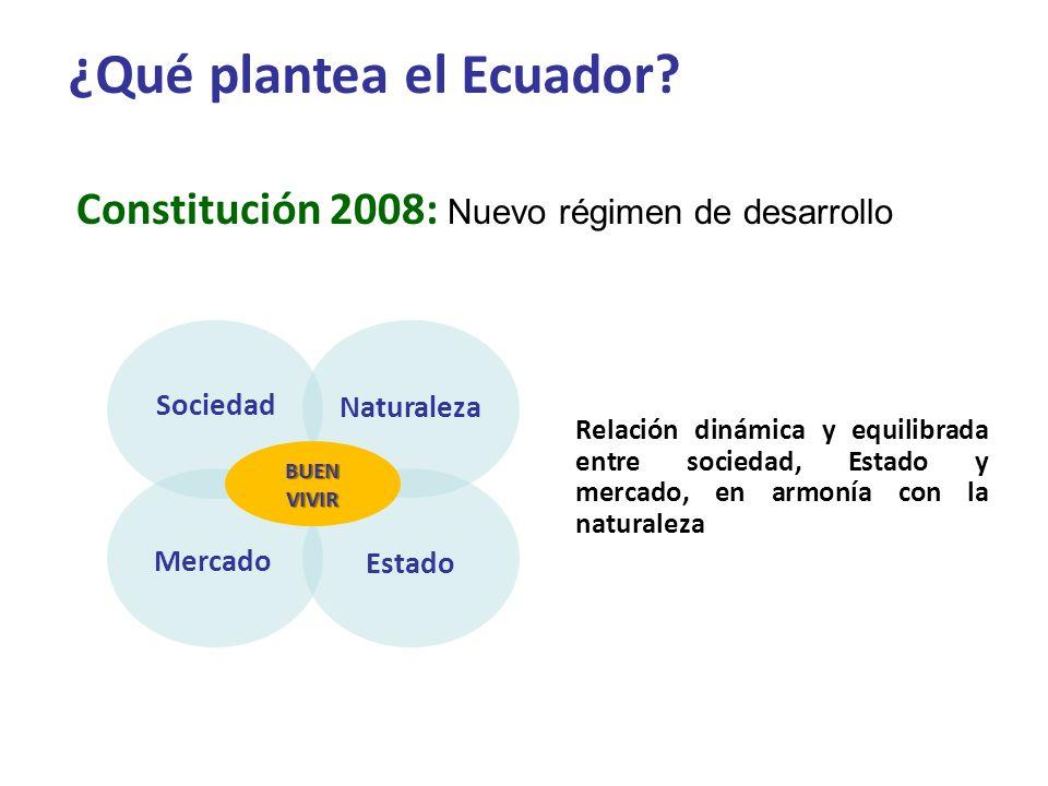 Relación dinámica y equilibrada entre sociedad, Estado y mercado, en armonía con la naturaleza Constitución 2008: Nuevo régimen de desarrollo Naturale