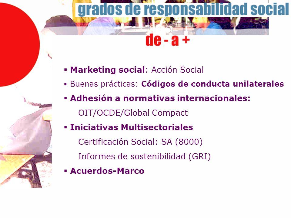 Marketing social: Acción Social Buenas prácticas: Códigos de conducta unilaterales Adhesión a normativas internacionales: OIT/OCDE/Global Compact Inic