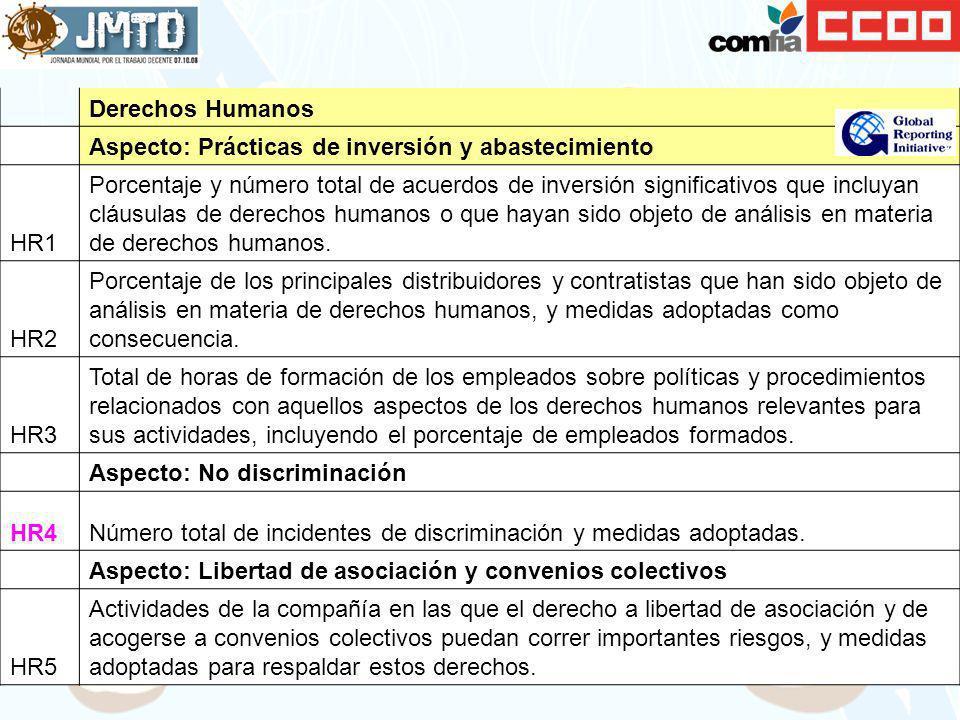 Derechos Humanos Aspecto: Prácticas de inversión y abastecimiento HR1 Porcentaje y número total de acuerdos de inversión significativos que incluyan c