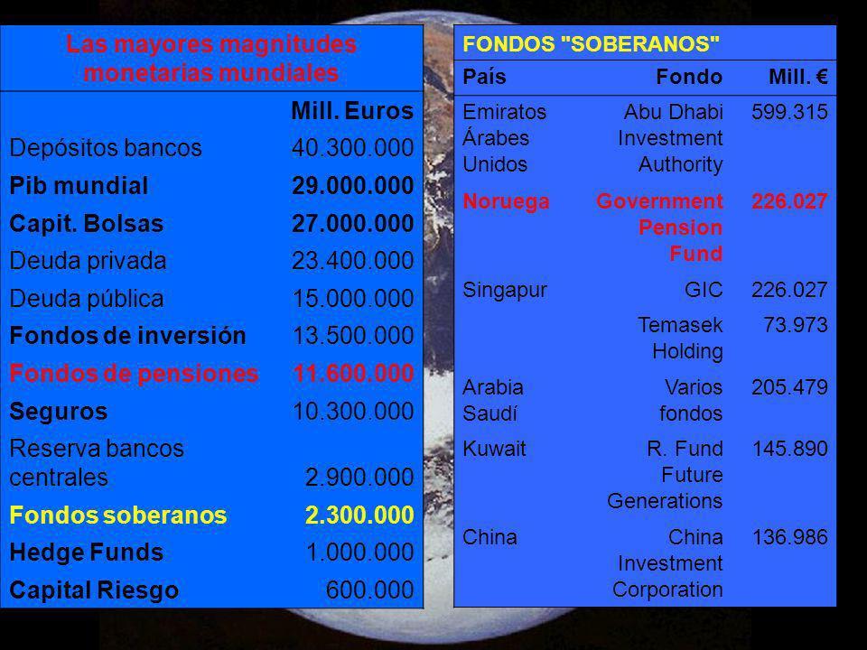 Las mayores magnitudes monetarias mundiales Mill. Euros Depósitos bancos40.300.000 Pib mundial29.000.000 Capit. Bolsas27.000.000 Deuda privada23.400.0