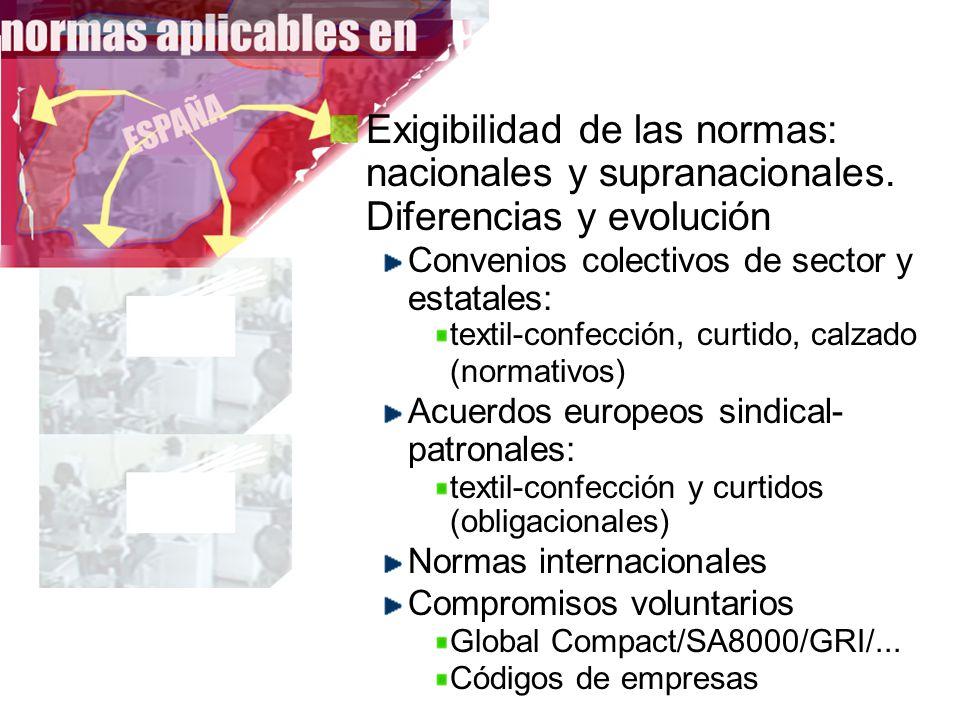 Exigibilidad de las normas: nacionales y supranacionales. Diferencias y evolución Convenios colectivos de sector y estatales: textil-confección, curti
